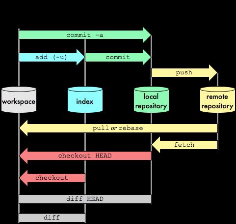 Git transport detail