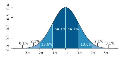 gaussian bell-curve