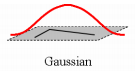 gaussian window